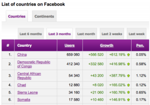 Fastest growing nation on Facebook? China!