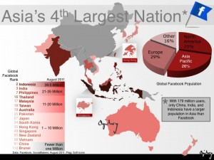 Facebook Now Asia's 4th Biggest Nation