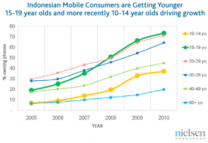 Teens now drive Indonesia's mobile phone market