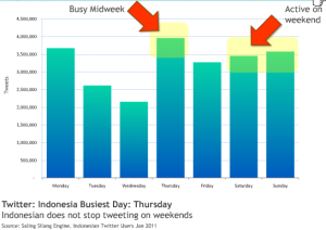 Analysis of Indonesian Twitter Use
