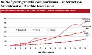 Growth of Internet Adspend vs Broadcast and Cable