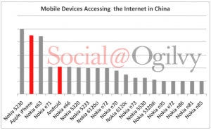 Mobile Internet in China: Nokia vs iPhone vs Android