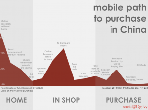 Role of Mobile Phones in China Commerce