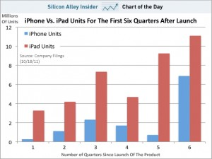 iPad overtakes the iPhone sales