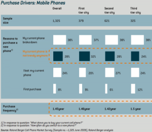 Chinese Mobile Phones and Fashion