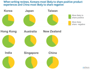 Online Reviewers: Chinese Criticize, Koreans Praise