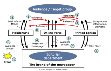 Dietmar Schantin of Newsplex on Newspapers' New Channels