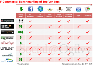 Facebook: Benchmark of F-Commerce Services