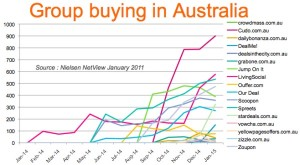 Group Buying: Australia Loves Bargains