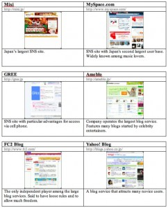 A Snapshot: Japan's Top 50 Websites