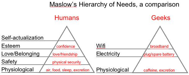 Maslow's Hierarchy of Geek Needs