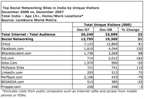 Orkut 3x bigger than Facebook in India