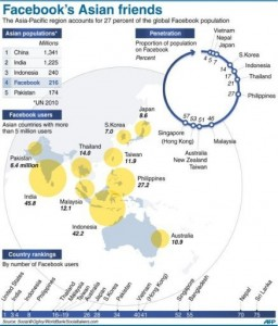 Facebook in Asia Infographic by AFP