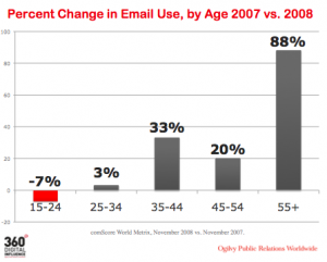 The Death of Email (yay!)