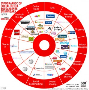 Infographic: Social Media Equivalents in Hungary