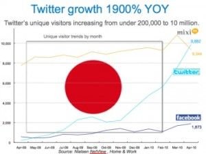 Twitter's Ascension in Japan