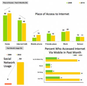 Vietnam Internet: More Social, Mobile and Private